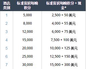 Hyatt凯悦买分促销:通过官网购买积分享额外30%奖励,相当于7.6折优惠(2018/2/23前)