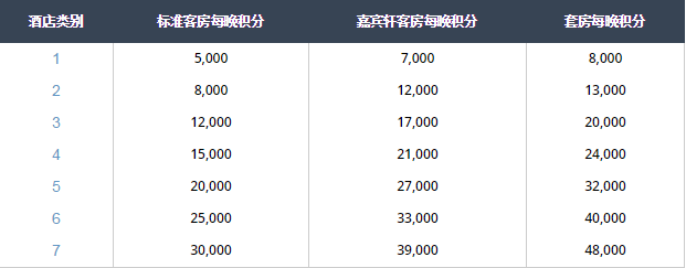 Hyatt凯悦卖分活动:官网买分定向target有额外40%奖励,相当于7折(2017/2/17前)
