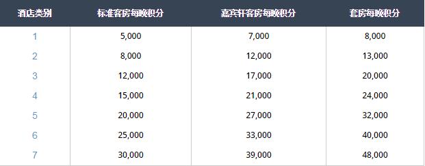 Hyatt凯悦买分促销:通过官网购买积分享额外30%奖励,相当于7.6折(2018-8-22前)
