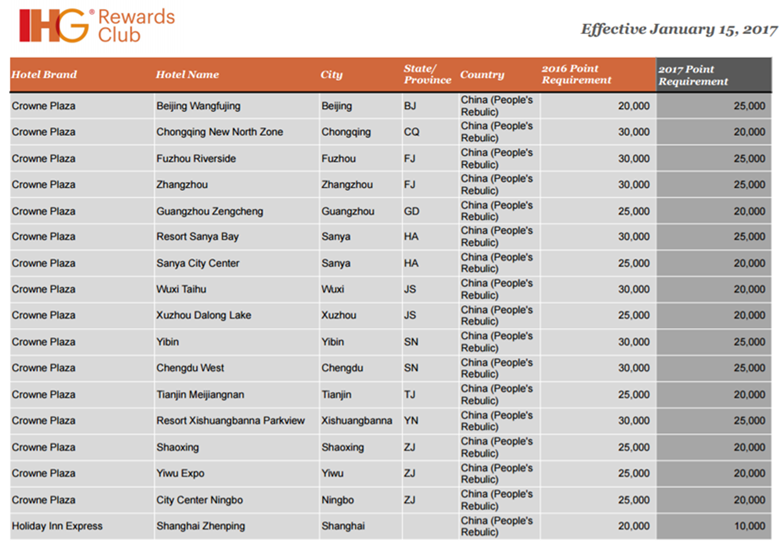 ihg-rewardsclub_reward-nights-changes