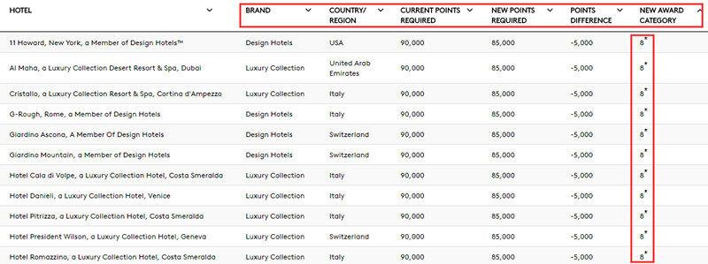 Marriott万豪攻略:万豪公布8月份和SPG合并后的酒店等级调整,和最新奖励住宿积分兑换表