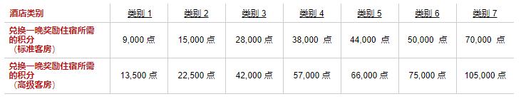 Radisson买分促销:购买积分享额外100%奖励,积分房兑换成本低至每晚.5(2019-12-3前)