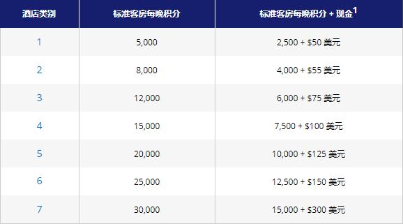 Hyatt凯悦买分促销:通过官网购买积分享额外30%奖励,利用积分房低价入住凯悦酒店(2019-2-22前)