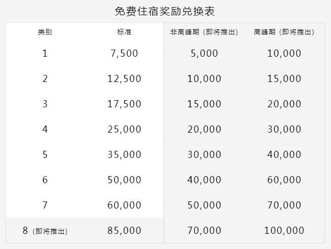 万豪买分促销:通过官网购买积分享75折优惠,积分房兑换成本低至/晚(2019-5-15前)