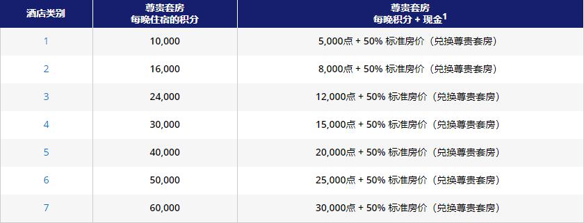 凯悦买分促销:通过官网购买积分享额外40%奖励,积分房兑换成本低至.7/晚(2019-6-12前)