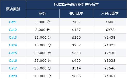 凯悦买分促销:购买积分享额外40%奖励,积分房兑换成本低至.7每晚(2019-10-19前)