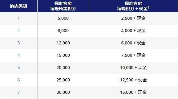 凯悦卖分促销:购买凯悦天地(World of Hyatt)积分享额外30%奖励(2021-11-1前)